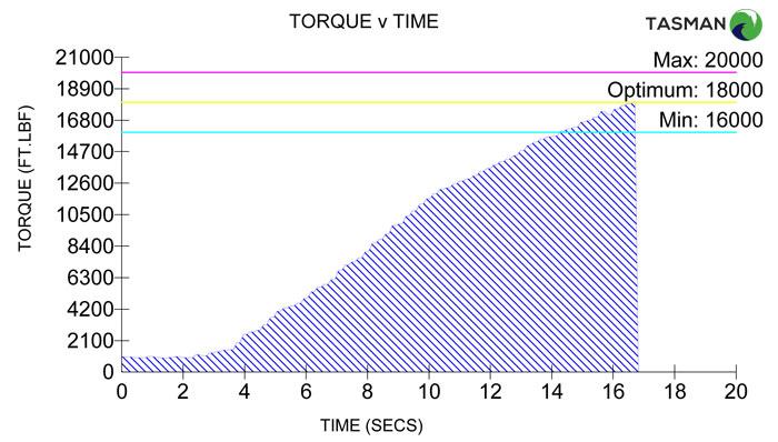 Torque Time Graph
